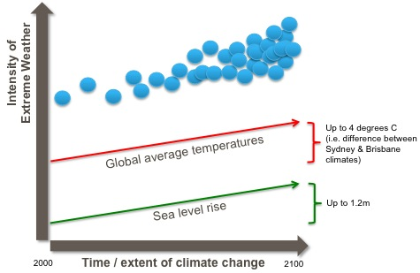 Physical effects of climate change